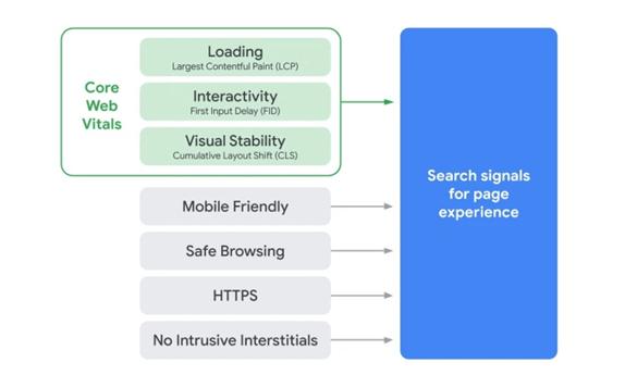 Core Web Vitals Illustration